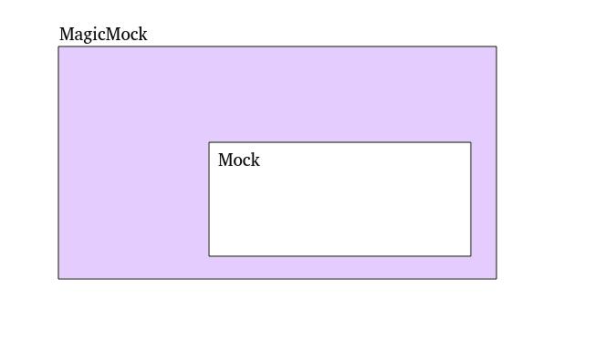 mock_and_magic_mock.png
