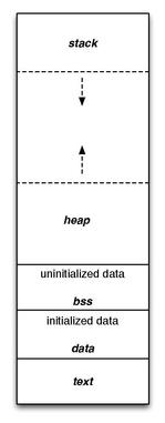 page1-149px-Program_memory_layout.pdf.jpg