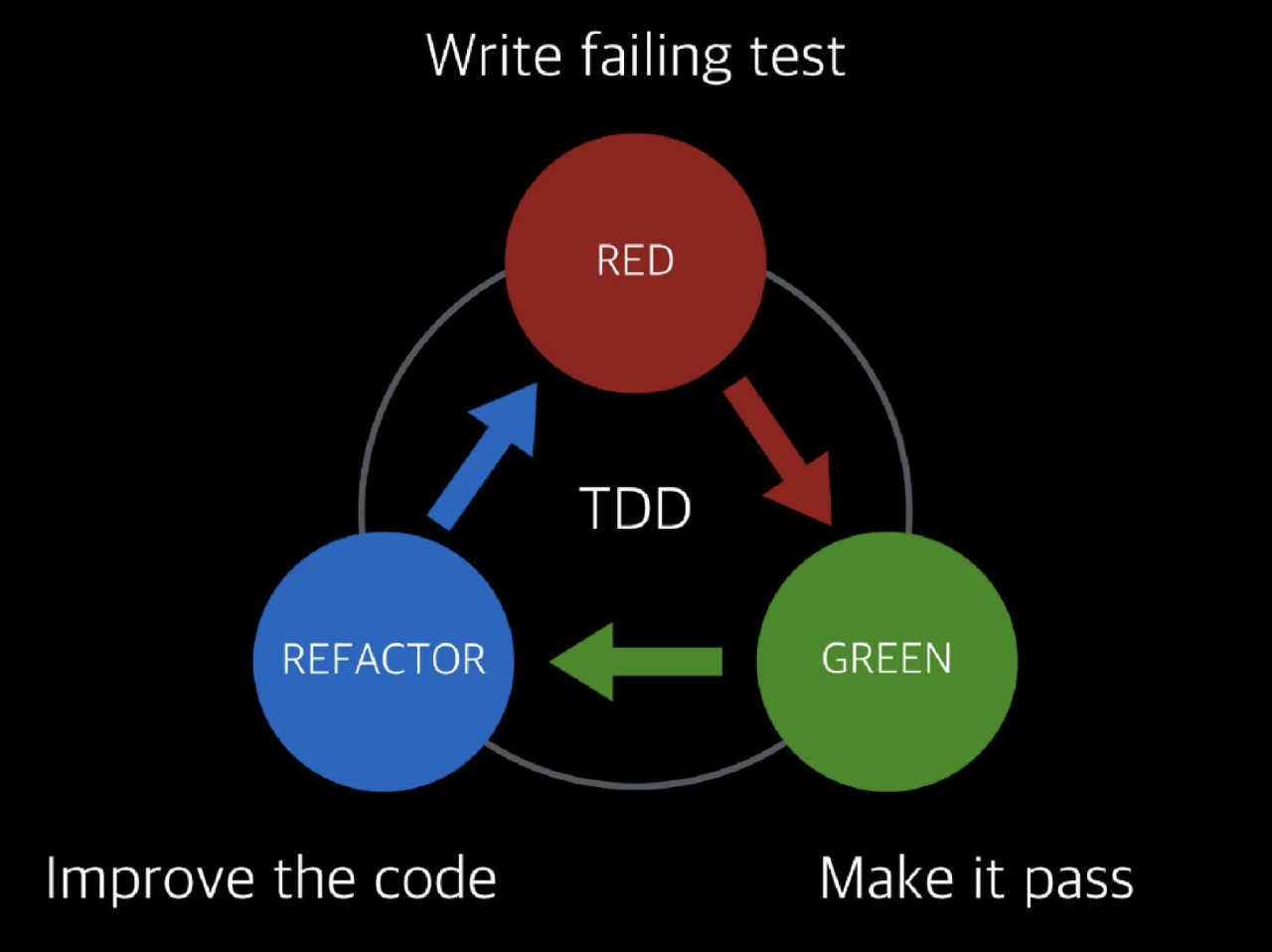 TDD Cycle.png