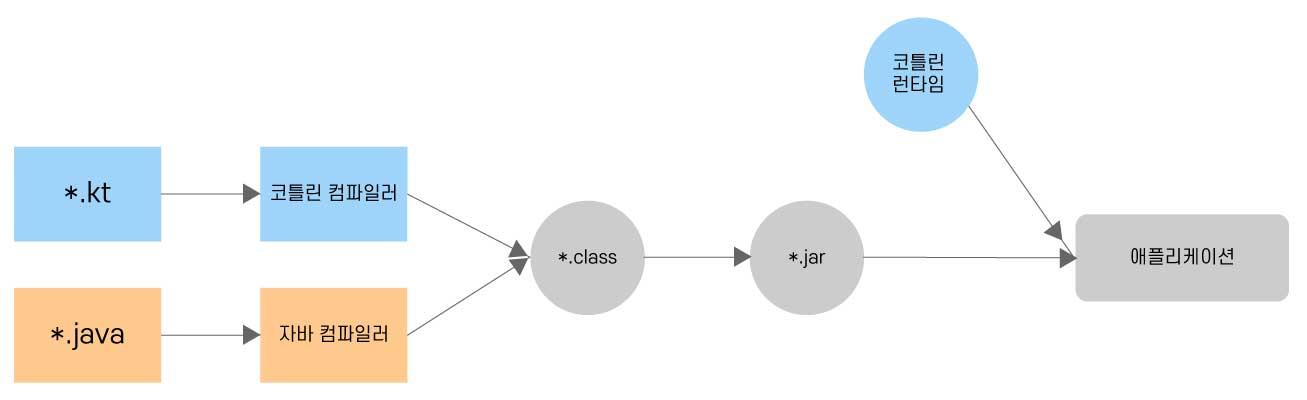코틀린-빌드-과정.jpg