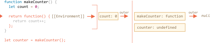 lexenv-nested-makecounter-3.png