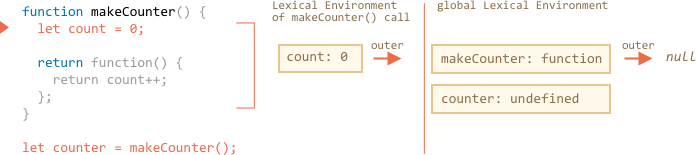 lexenv-nested-makecounter-2.png