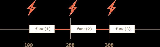 setinterval-interval.png