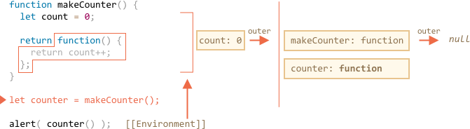 lexenv-nested-makecounter-4.png