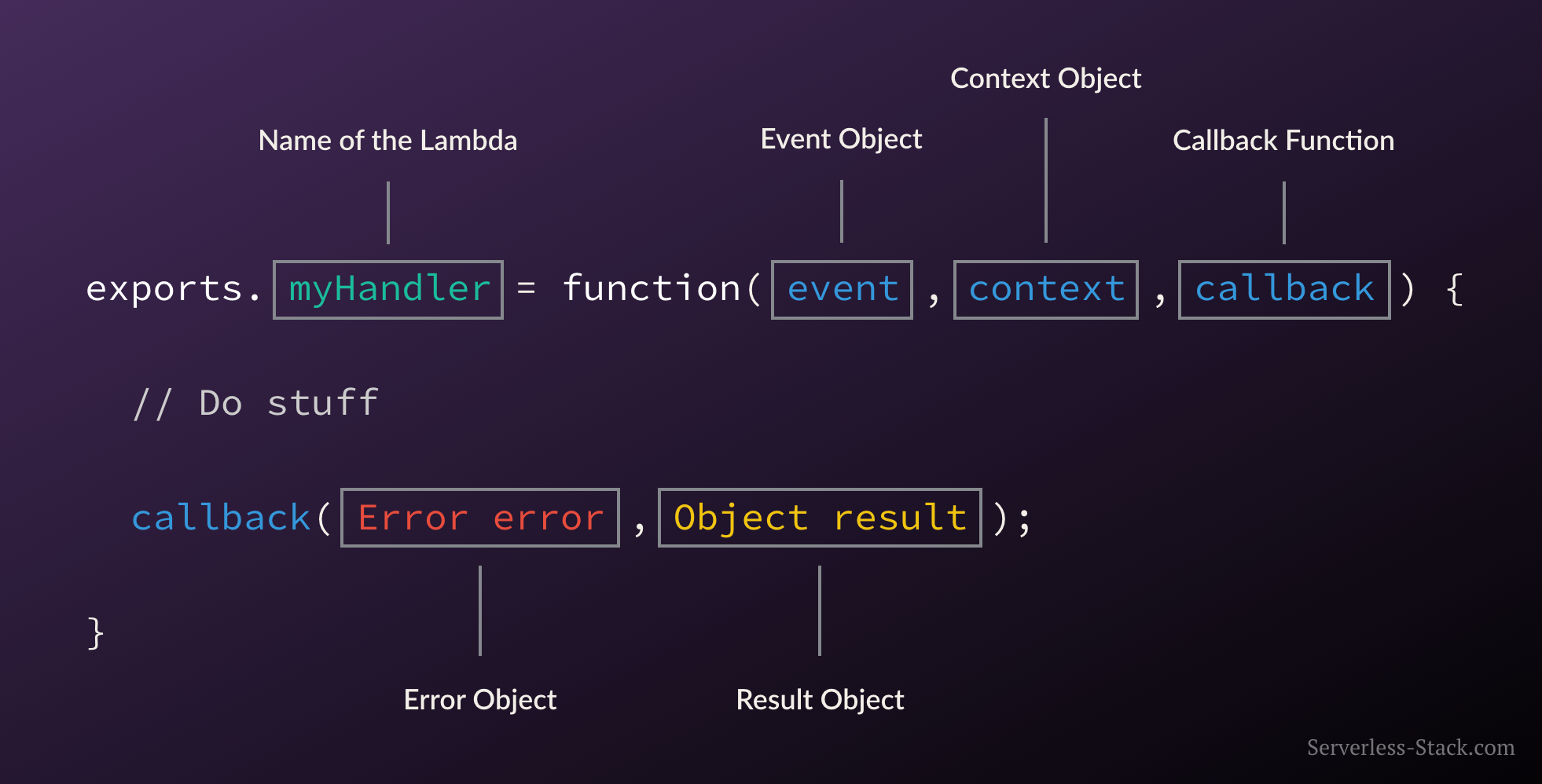 anatomy-of-a-lambda-function.png