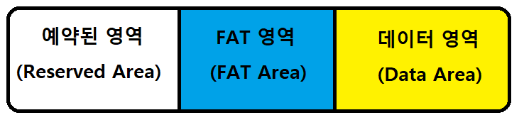 FAT 구조.png