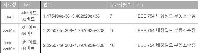 실수 자료형 크기 범위.png