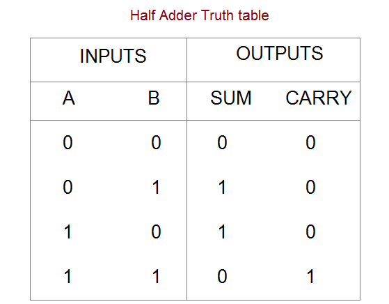half-adder-truth-table.png