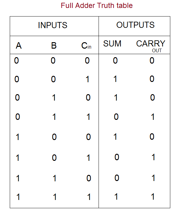 full-adder-truth-table.png