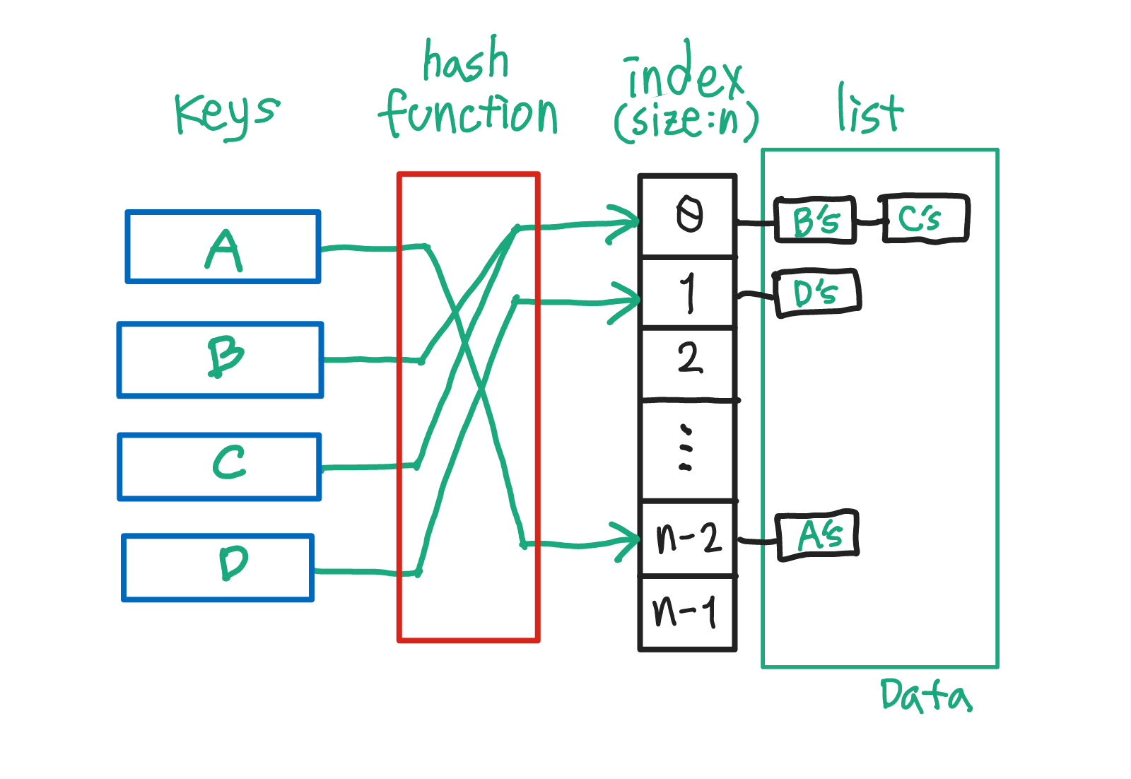HashTable.png