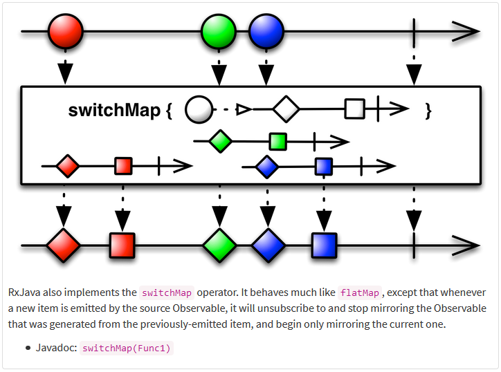 switchmap fx transforming