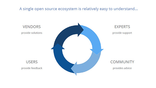 2016-2017-trends-open-source-ecosystem.jpg