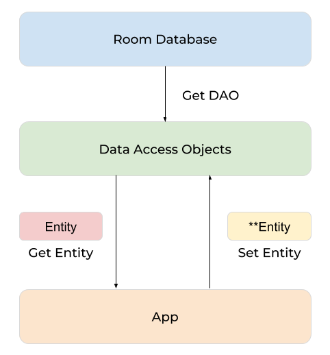 blog_-android-room_architecture-1.png
