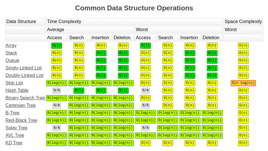 Time Complexity by Data Structure.png