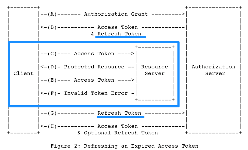 RFC_6749_-_The_OAuth_2_0_Authorization_Framework.png