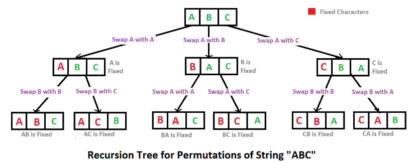 Print_all_permutations_of_a_given_string_–_E_B_Software.png