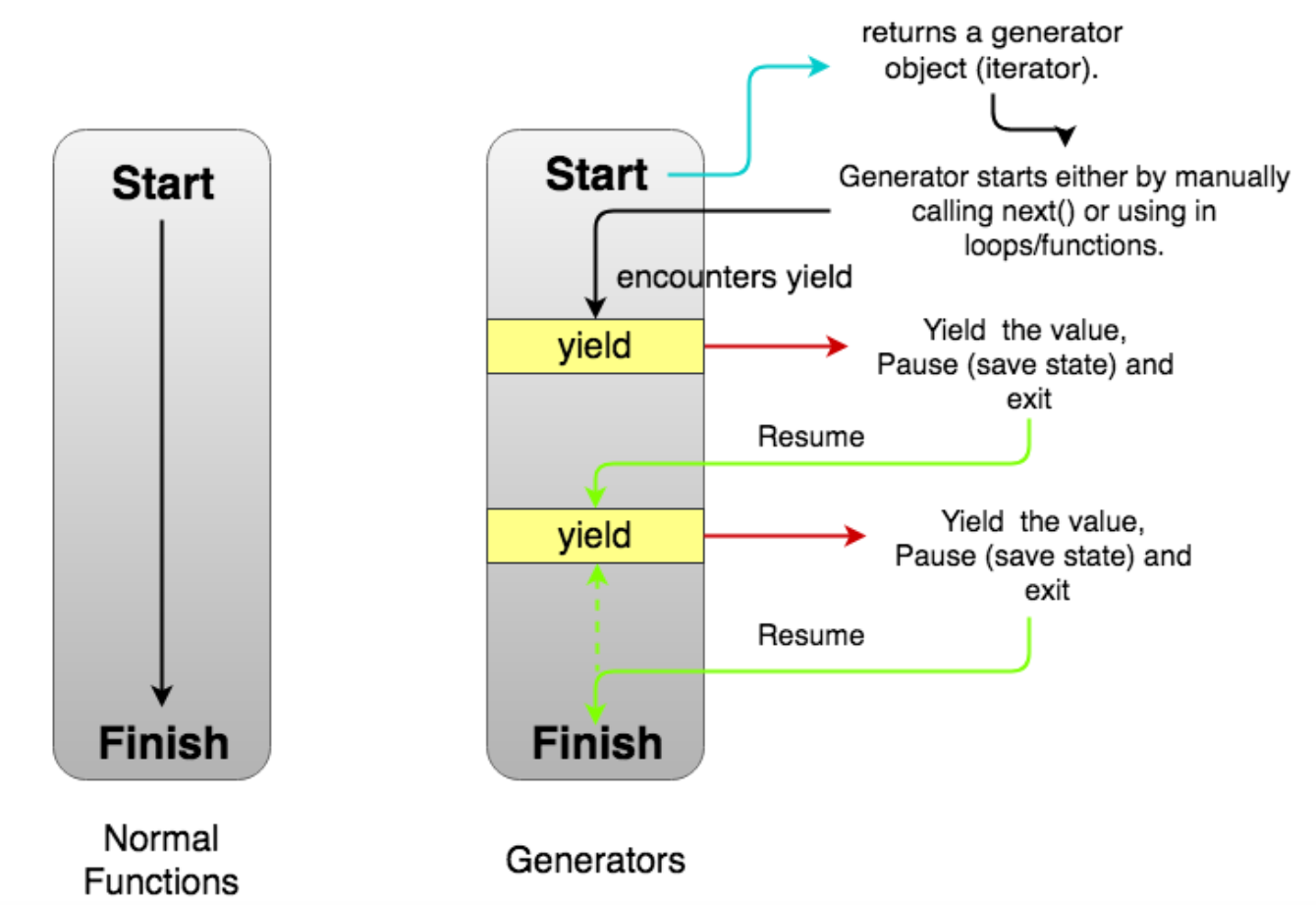 Understanding_Generators_in_ES6_JavaScript_with_Examples.png