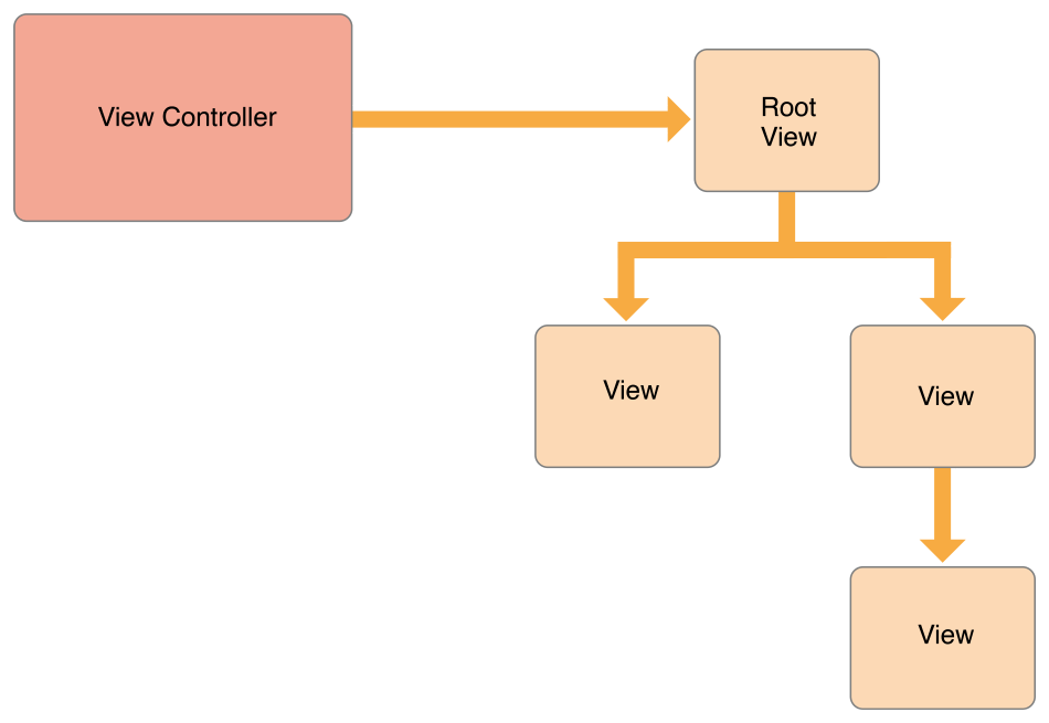 VCPG_ControllerHierarchy_fig_1-1_2x.png
