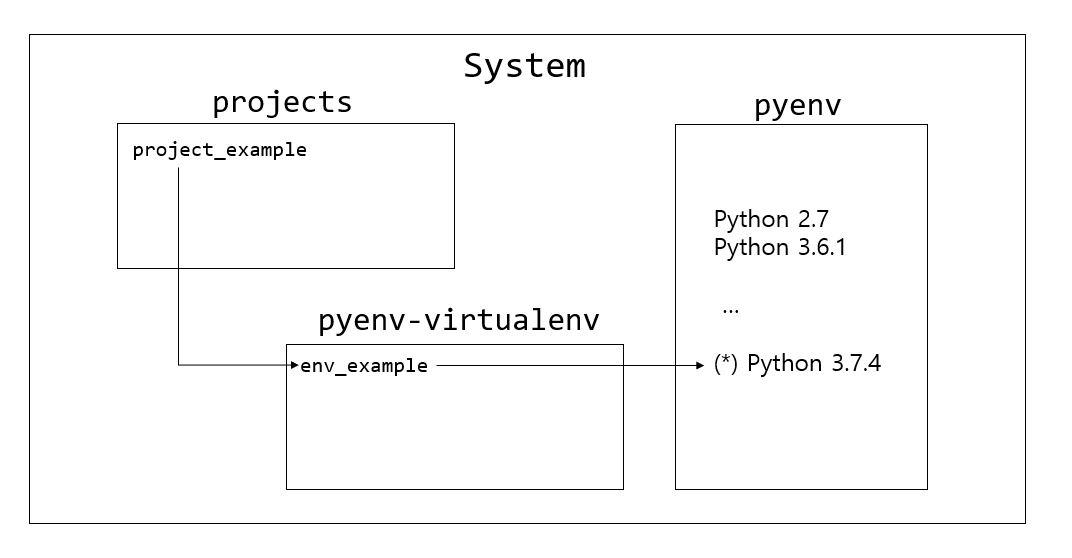 pyenv_pyenv_virtualenv.JPG