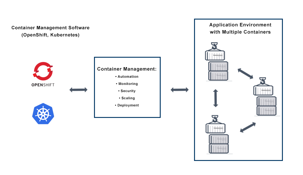 container-management-diagram.png