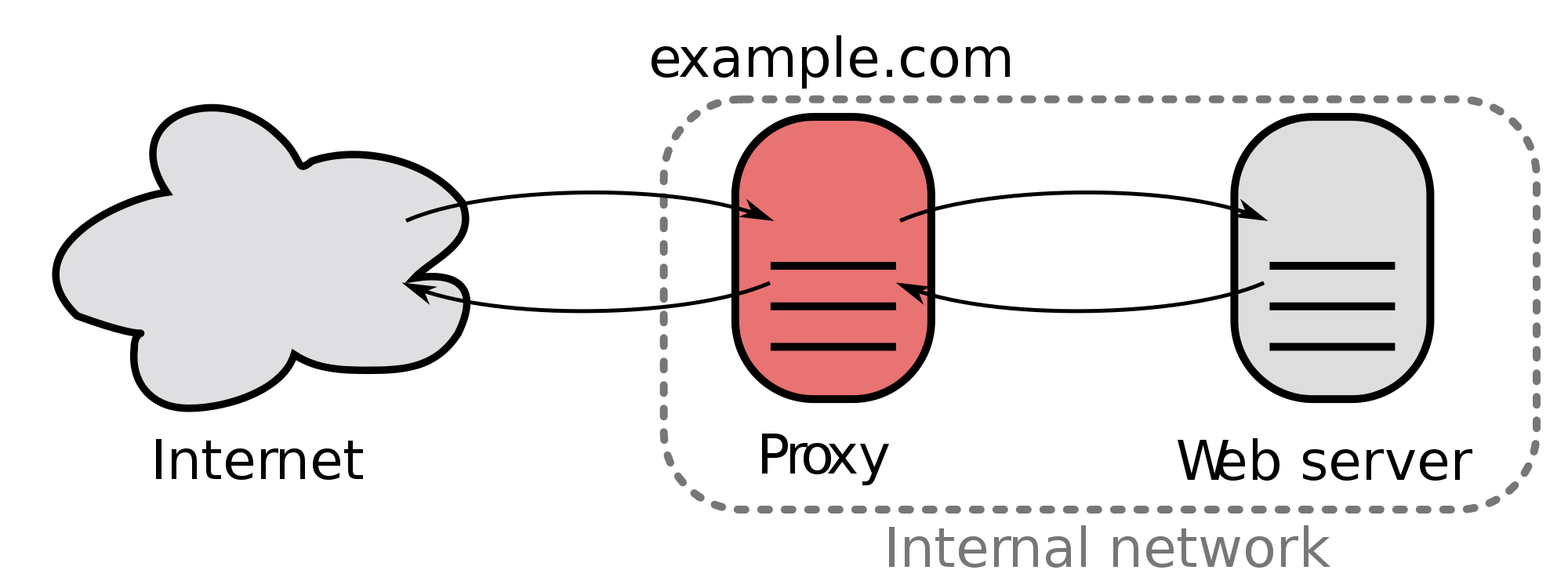 proxy caching.png